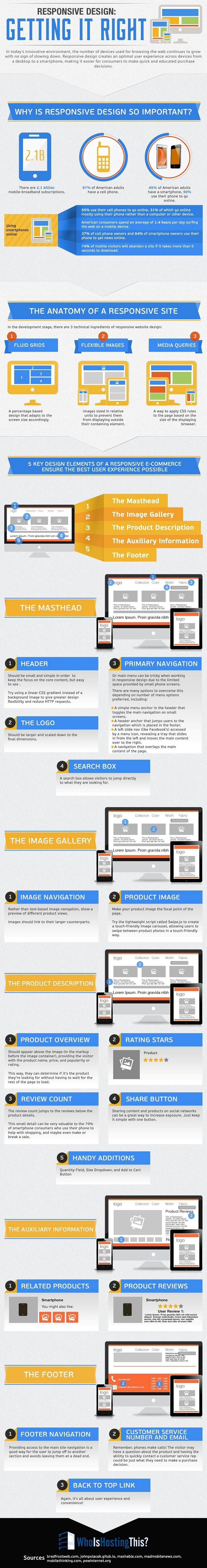 responsive-design-getting-it-right-infographic-mprofs