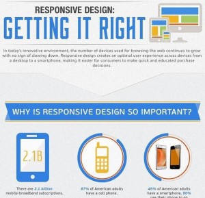 rsz_responsive-design-getting-it-right-infographic-mprofs