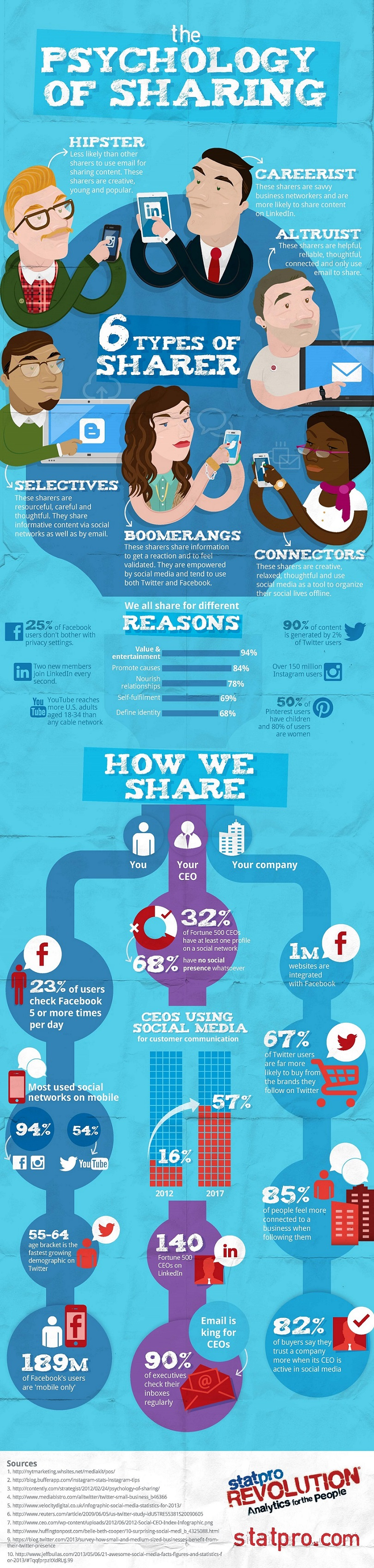 psychology of sharing-infographic