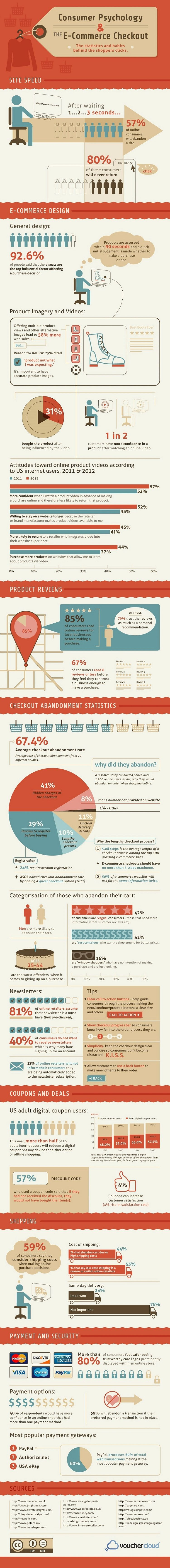 consumer-psychology-and-ecommerce-checkouts-infographic