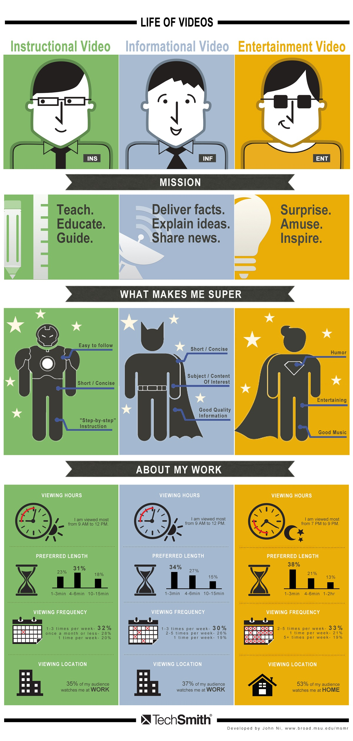 life-of-video-tech-smith-infographic