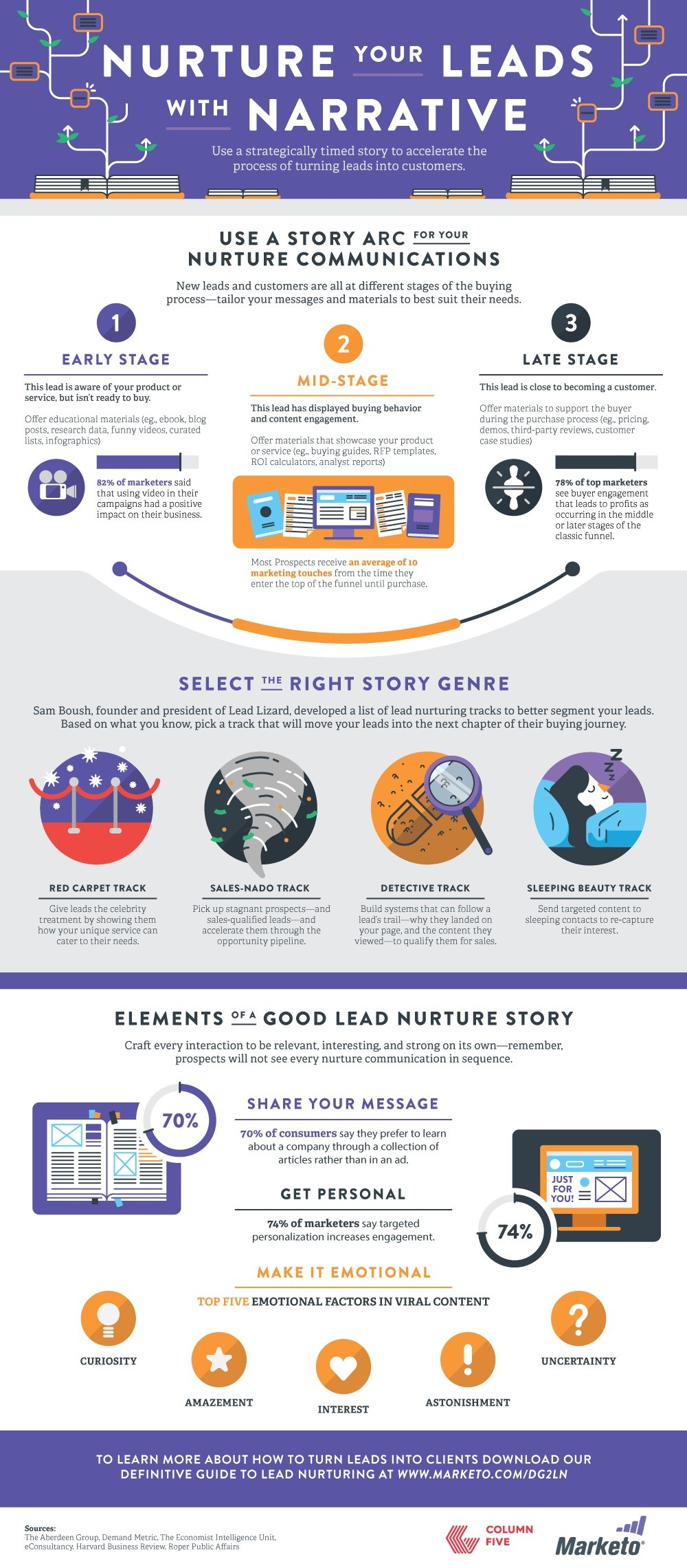150324-nurture-your-leads-with-narratives-infographic