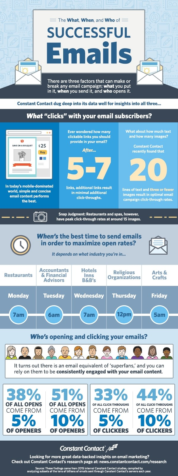 150901-who-what-when-why-of-email-marketing-infographic