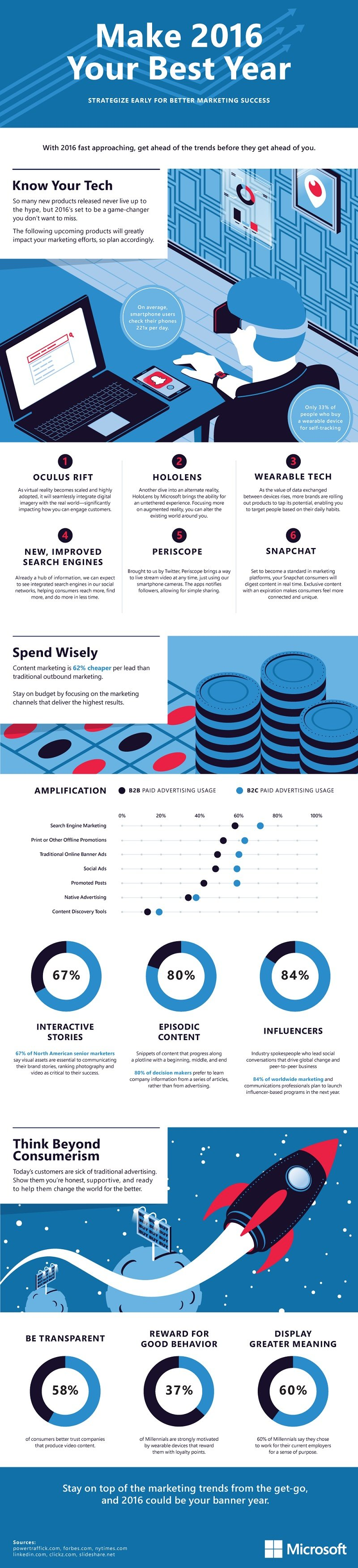 151215-2016-marketing-trends-infographic