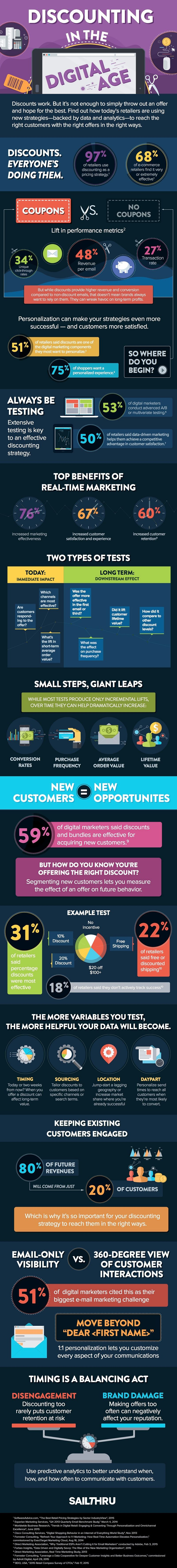 151107-discounts-in-the-digital-age-infographic