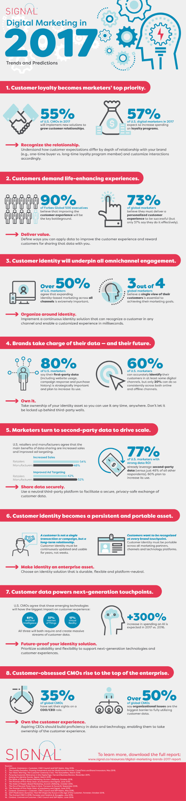 170126-infographic-digital-marketing-trends-predictions
